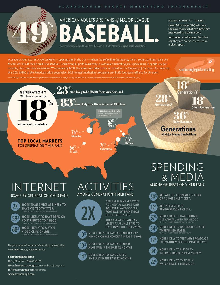 Baseball Infographic   Three Steps Ahead