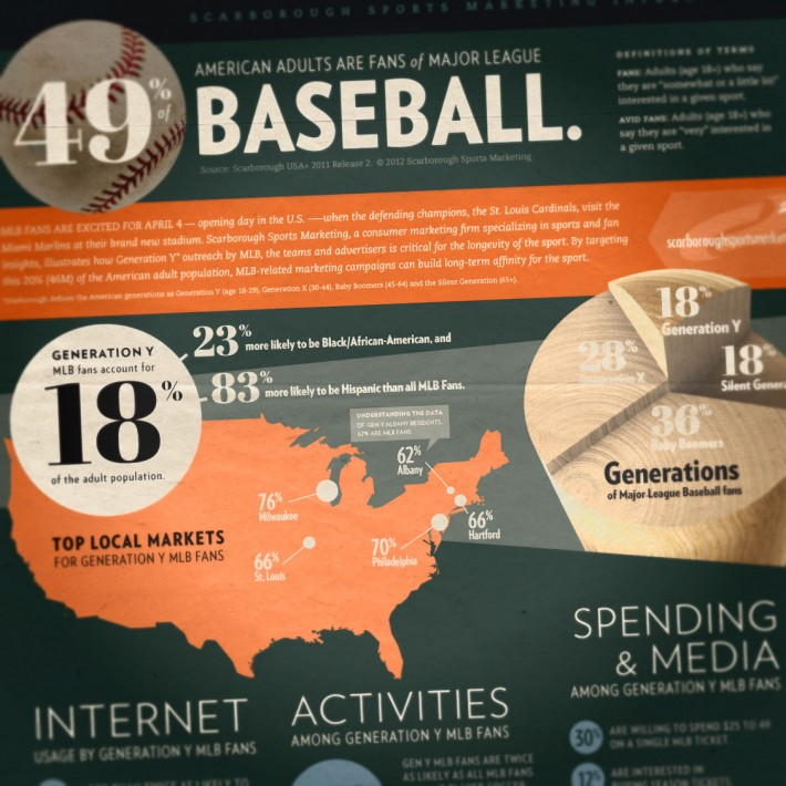 Scarborough Research Baseball Infographic, thumbnail