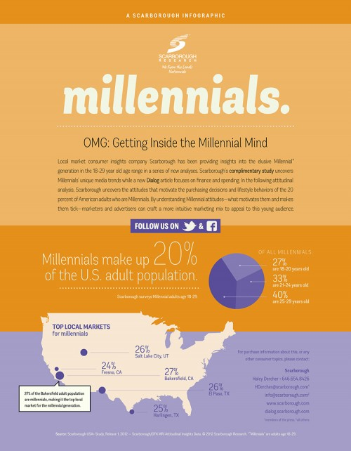 Scarborough Millenials Infographic intro
