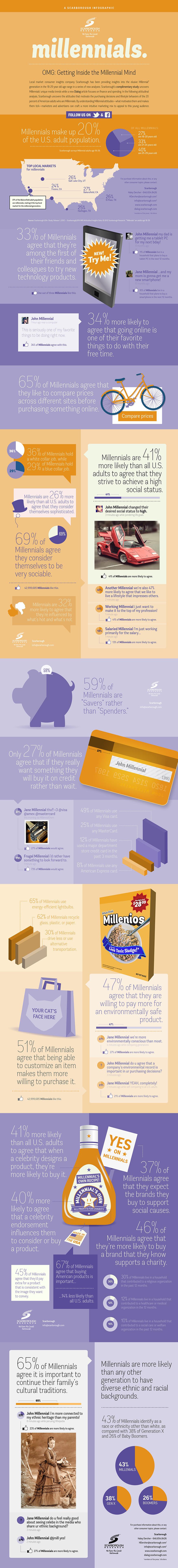 Scarborough Millenials Infographic, full strip