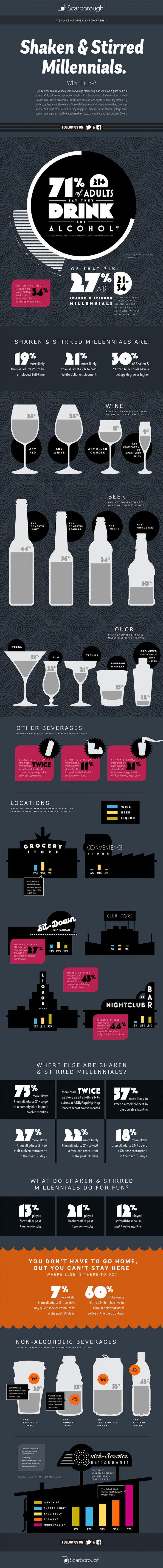 Scarborough Shaken & Stirred Millennials Infographic, designed by Three Steps Ahead