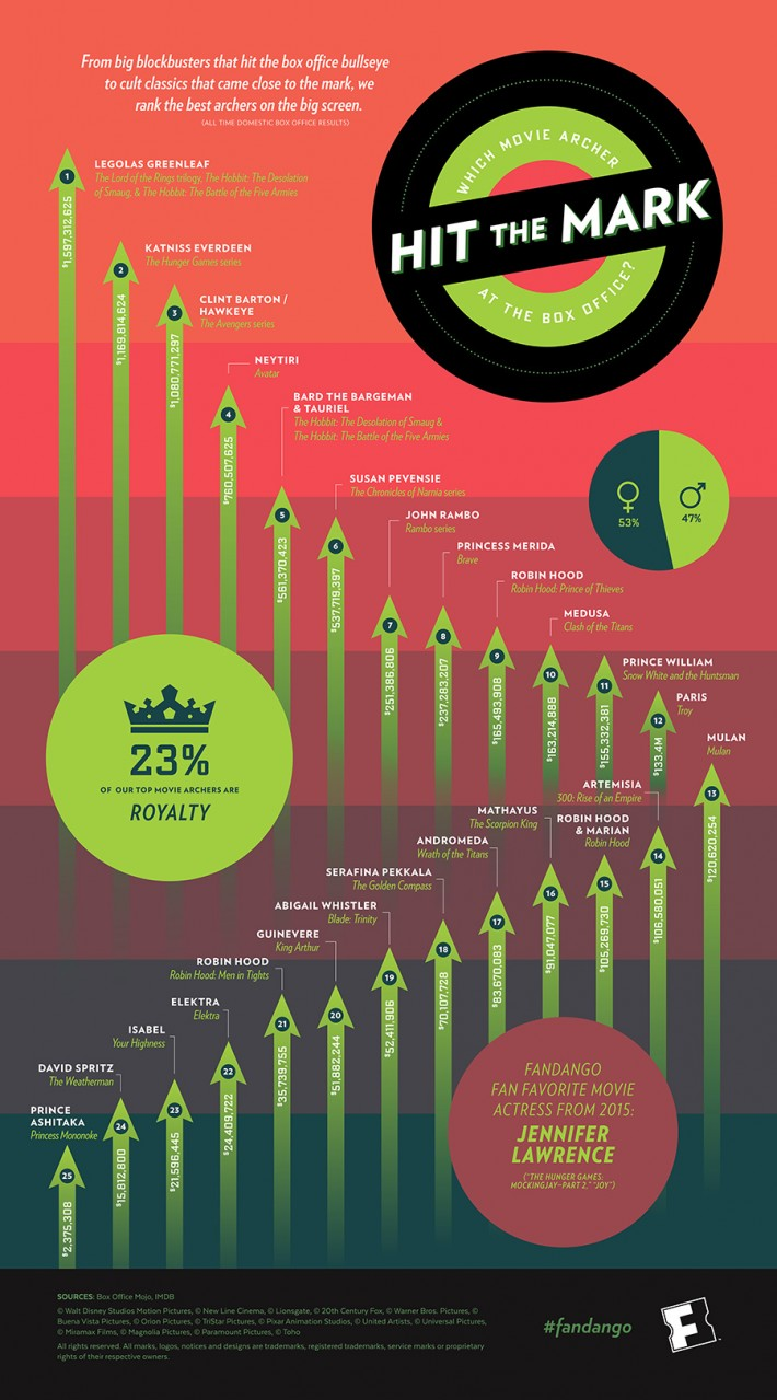 "Fandango ""Which Movie Archer Hit the Mark at the Box Office"" Infographic, designed by Three Steps Ahead"