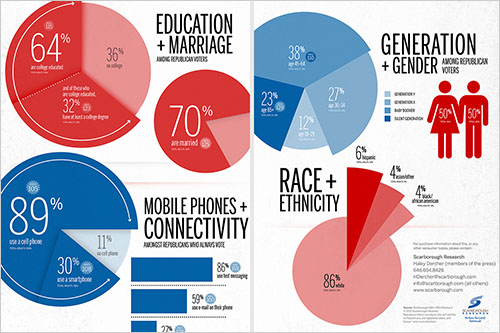 Scarborough Research Republican Voters Infographic