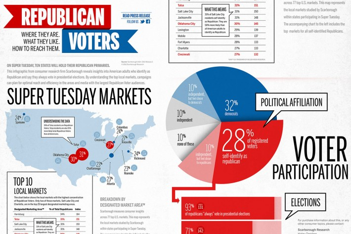 2012-03-06-Scarborough-Research-Republican-Infographic-Portfolio-Adaptation-01a[1]
